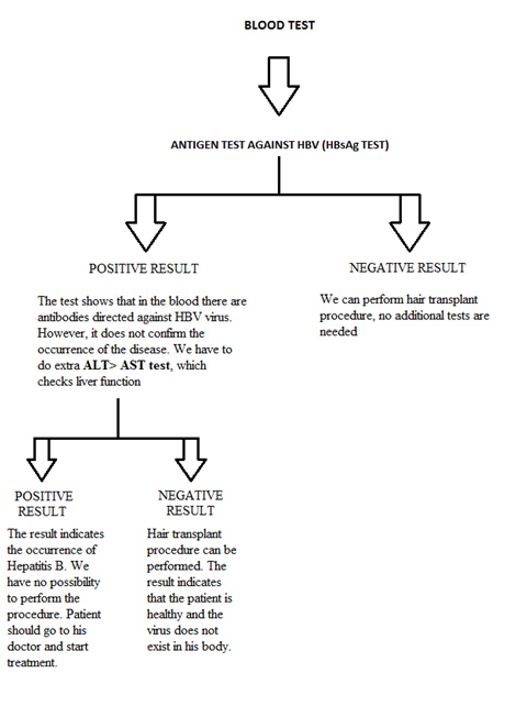 análisis de sangre de hepatitis B